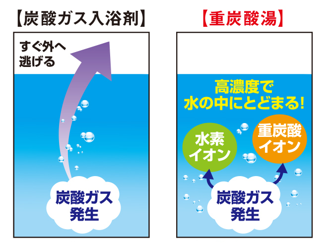 炭酸ガスから発生した重炭酸イオンが、長時間にわたり溶け込んだ重炭酸湯ができあがります。効果的に入浴するための7つの方法とグッズ|目の疲れや肩こりを解消、自律神経を整えたい方に