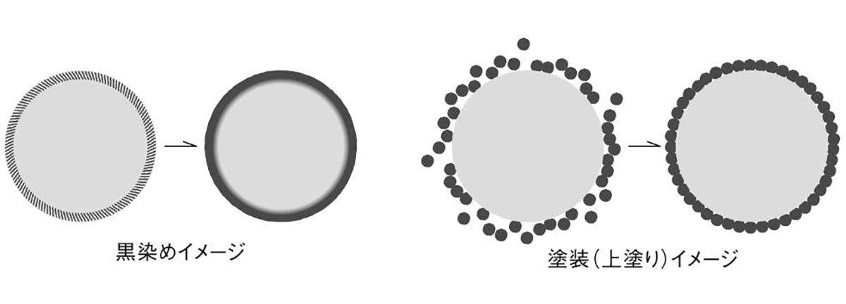金属の黒染めとは、自然現象である「黒錆(くろさび)」を化学反応によって形成し、金属表面に浸透するように黒化させる技術。落としても割れない、黒染めステンレスの食器(フォーク・スプーン)|KURO(96)クロ