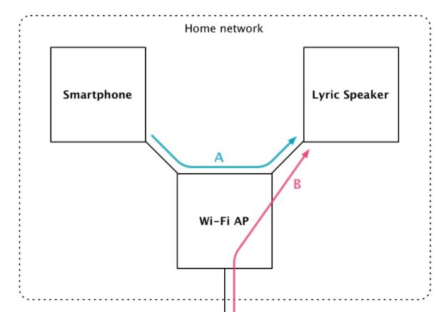 最新技術を使用した歌詞表示可能なスピーカー
