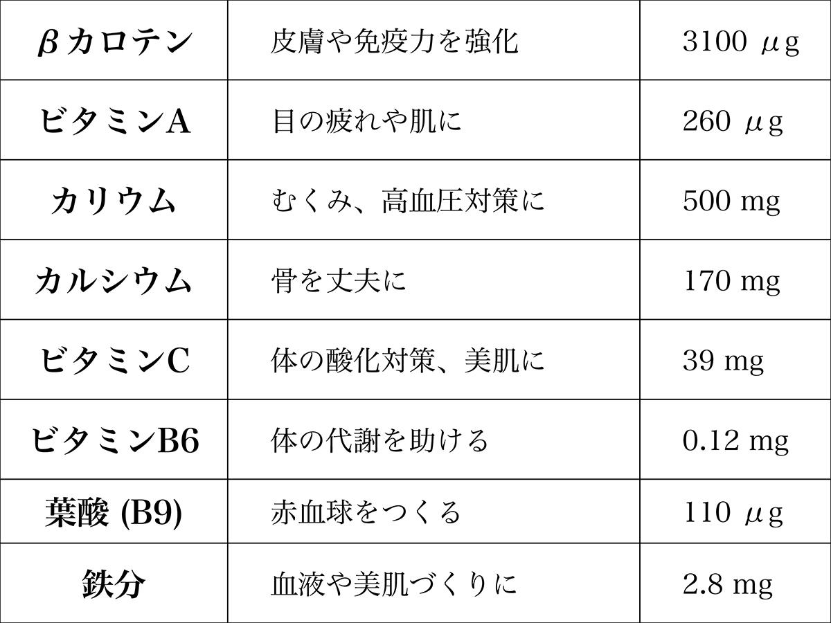 生の小松菜100gあたり・七訂日本食品標準成分表より|ferrano