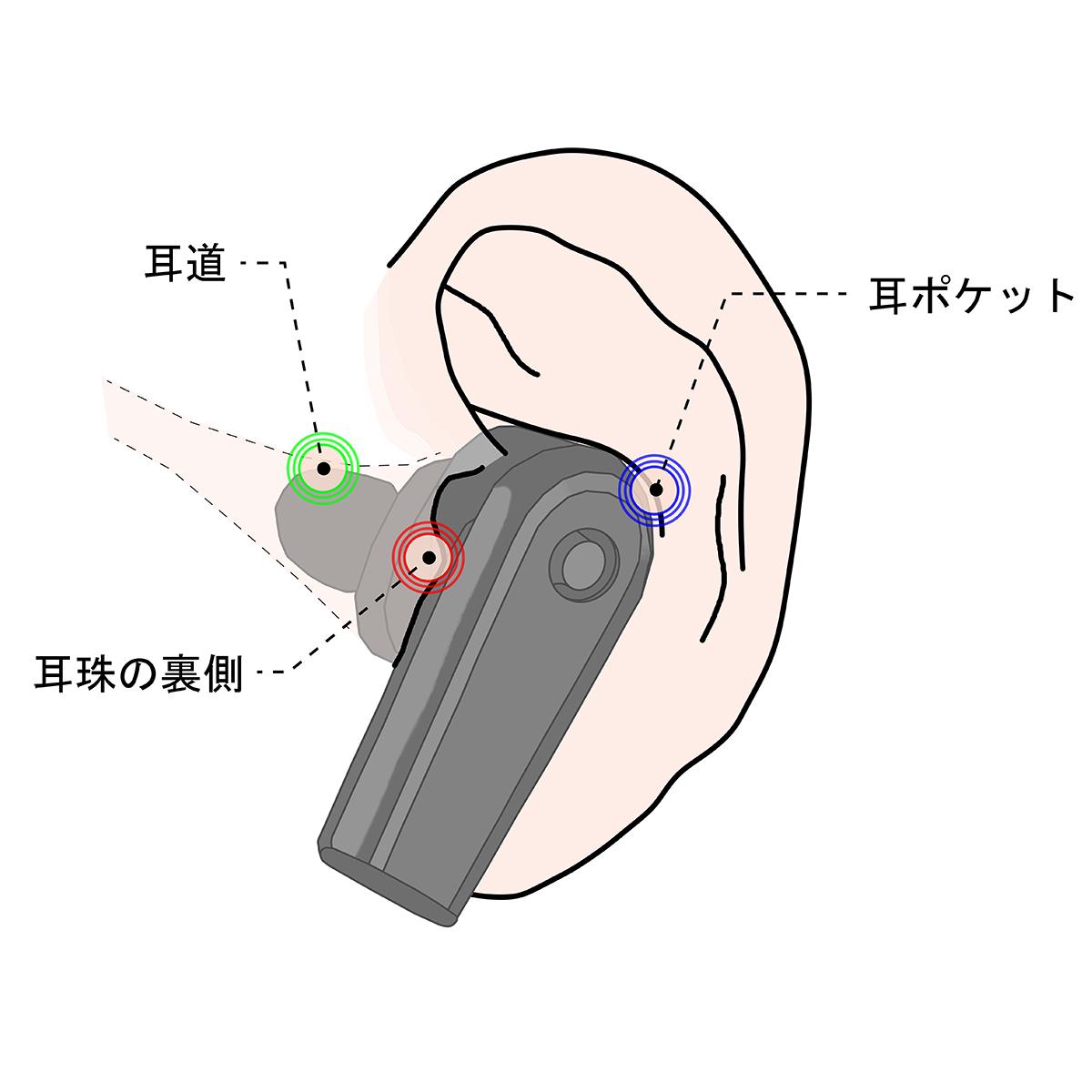 耳の形を選ばないで、心地よくフィットするから、長時間着けっぱなしでも快適なワイヤレスイヤホン|FUNOHM
