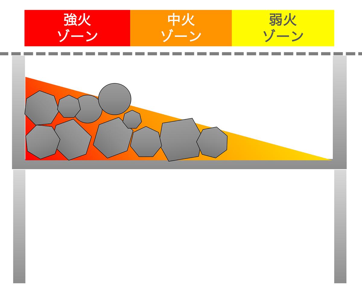 「スリーゾーンファイア」は、ロストル(炭置き場)に置く炭の量を3段階に分けることで、「強火」「中火」「弱火」のゾーンをつくります。|収納も持ち運びもカンタン。コンパクトに薄く畳める、お洒落でスタイリッシュなバーベキューグリル「Notebook(ノートブック)」