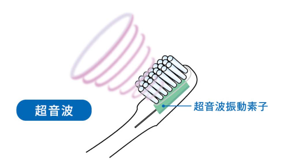 効果が出やすい超音波電動歯ブラシ