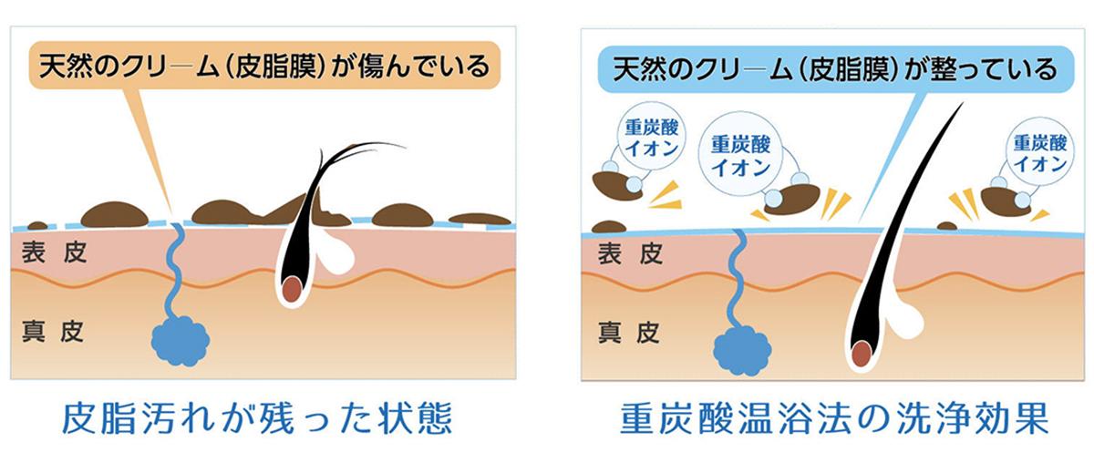『薬用Hot Tab』のお湯は、無香料・無着色。肌当りやわらかですが、汚れ落ちがよく、肌がしっとりうるおう効果も。日本初!独自の高硬度マイクロカプセル技術が生んだ重炭酸湯のタブレット入浴剤|薬用Hot Tab(ホットタブ)