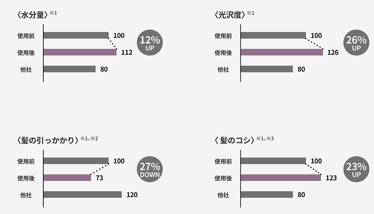 データは、株式会社SOUKENによる試験結果。手と空間に馴染む、85℃のちょうどいい風をつくる「ヘアドライヤー」|cadocuaura(カドークオーラ)|BD-E2