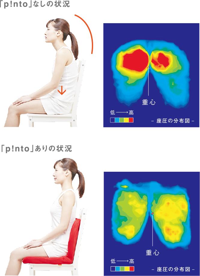 運動器具のように、座ったまま、ラクにバランスをとり続けられる。驚くほど腰がラクなのに、正しい姿勢が習慣化する「チェアシート(椅子クッション)」|P!nto