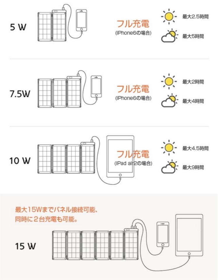 ソーラーパネルを増やせば、さらに早くiPhoneを充電することができるソーラー充電器