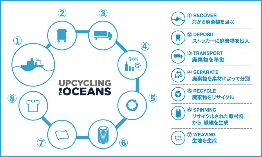 スペイン国内における30以上の漁港、2500人以上の漁業関係者の協力を受け、漁業で意図せず釣り上げた海洋ゴミを港に持ち帰ってもらい、それを分別・再生してウエアをつくっています。海底から救い出されたゴミが、繊維に生まれ変わる!再生素材を使った、これからの「サステナブルスニーカー」|ECOALF